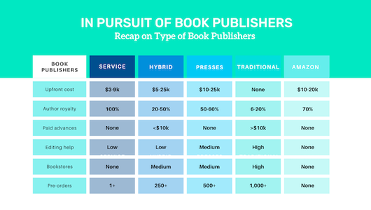 How to Publish a Book These Days